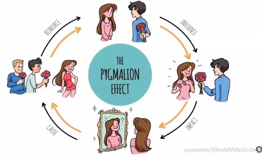 Metode Pygmalion